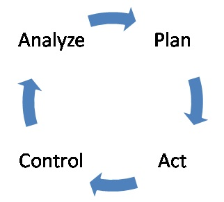 Analyze - Plan - Control - Act