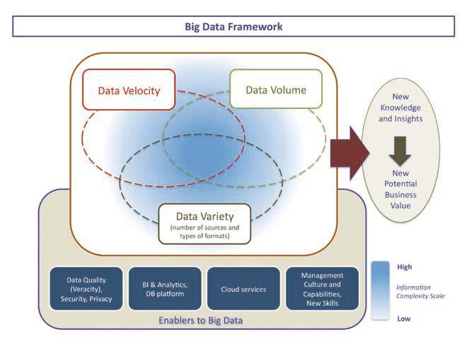 Big Data Framework & Concept (SDA Bocconi, 2012)