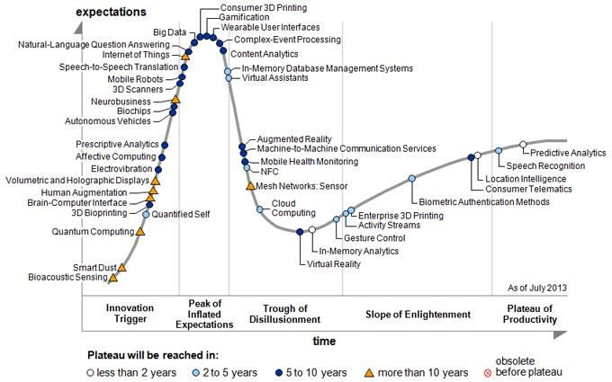 Ciclo di vita delle nuove tecnologie emergenti