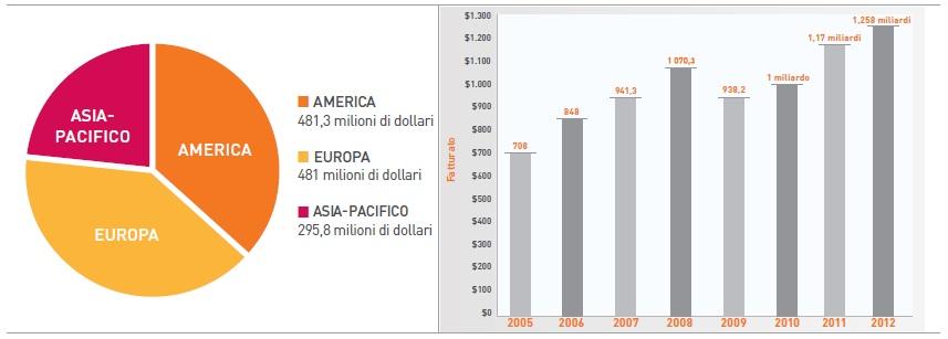 Dati finanziari e fatturato PTC