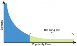 Il fenomeno della 'coda lunga' di Chris Anderson