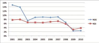 Andamento della redditività per l'azionista (ROE) e della redditività del capitale investito (ROI) della rete italiana di vendita e assistenza nel periodo 2001 - 2010 (Fonte ASAP)