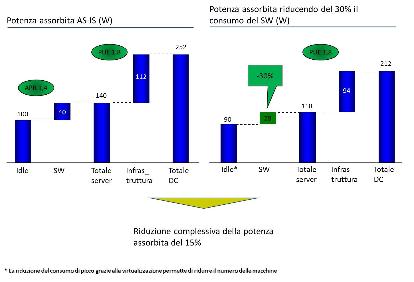 Figura 1 - Impatto del consumo di energia del software sul consumo totale