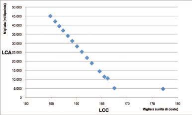 Figura 1-LCC e LCA a contronto