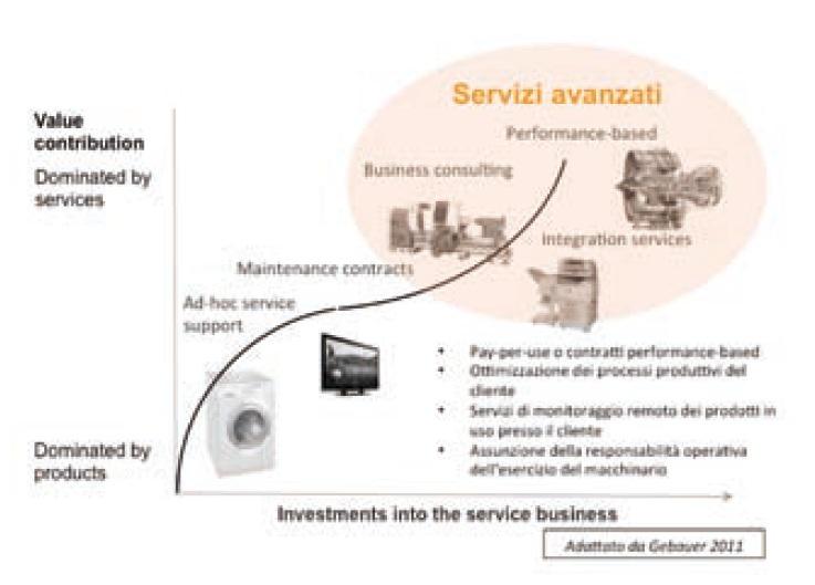 Figura 1 Rappresentazione del processo di evoluzione dell'offerta