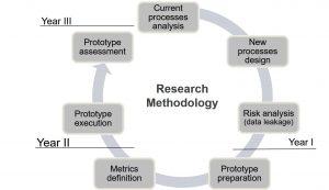 Metodologia di ricerca