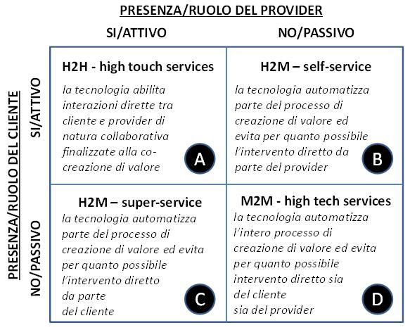 Figura 1 – Classificazione degli smart services connessi a un prodotto/sistema sulla base della presenza/ ruolo di provider e cliente nel processo di creazione di valore.