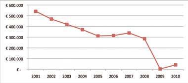 Andamento medio del flusso di cassa delle aziende della rete italiana di vendita e assistenza nel periodo 2001-2010 – dati in Euro (Fonte ASAP)