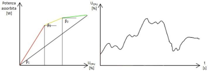 Figura 2 - Assorbimento di potenza per livelli di utilizzo e utilizzo del processore nel tempo