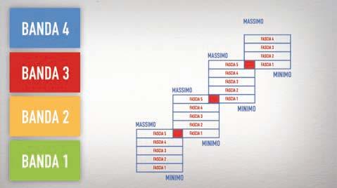 Figura 2 - Fasce retributive in cui e' divisa ogni banda