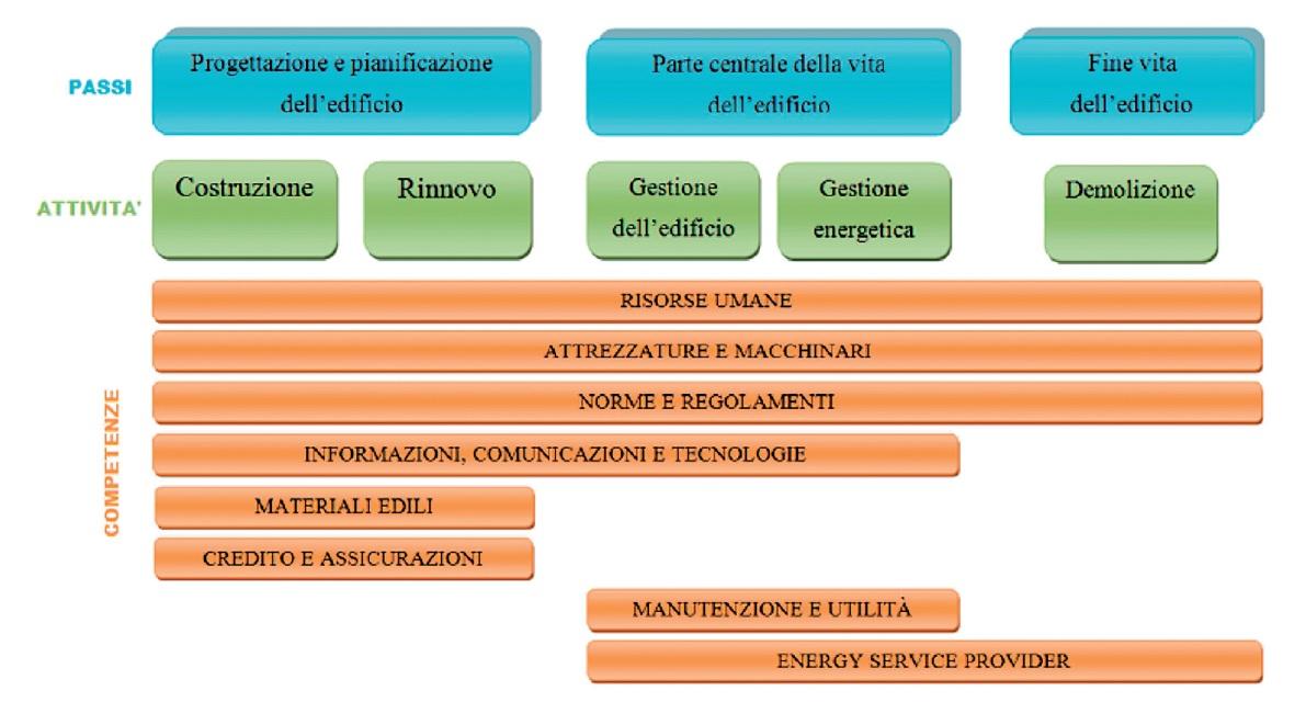 Figura 2 - Principali fasi e competenze richieste nella gestione del ciclo di vita di un edificio
