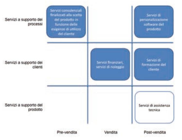 Figura 2 Schema evolutivo dell'offerta di servizi delle aziende manifatturiere