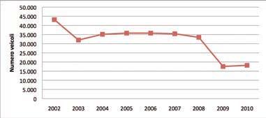 Immatricolazioni di veicoli industriali (superiori alle 3,5 t) in Italia nel periodo 2001 – 2010 (Fonte UNRAE)