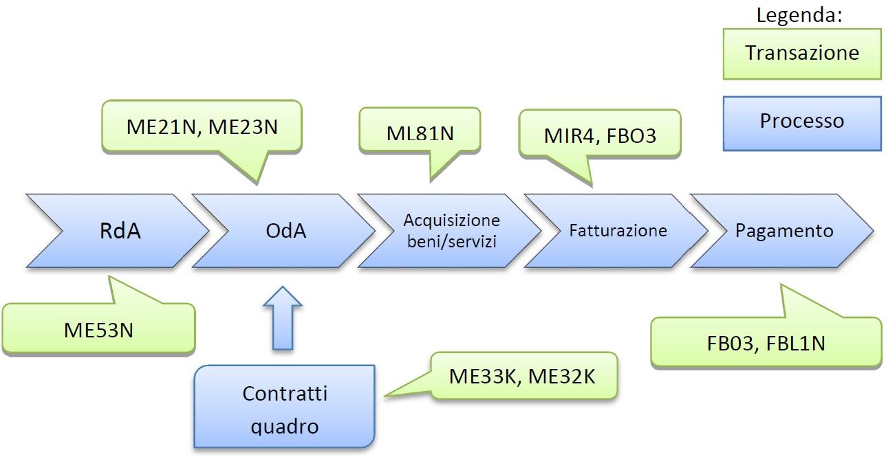 Figura 3 - Ciclo tecnico passivo, le transazioni piu usate nel ciclo di Procurement