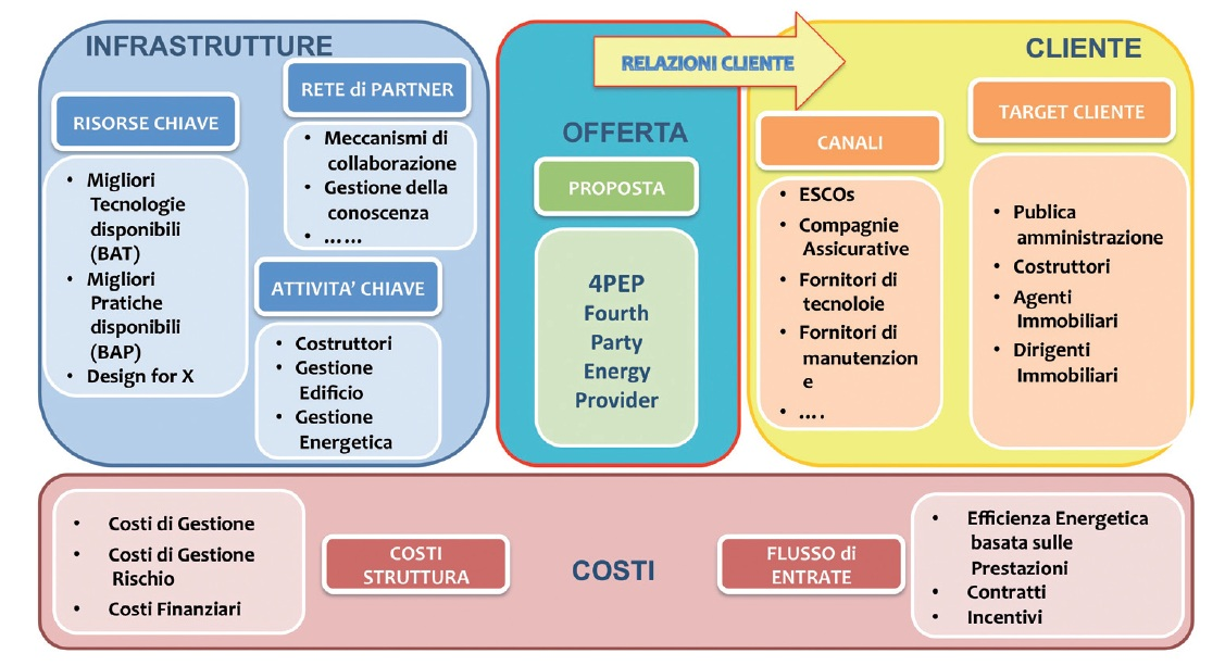Figura 3 - Il business model alla base del 4Pep