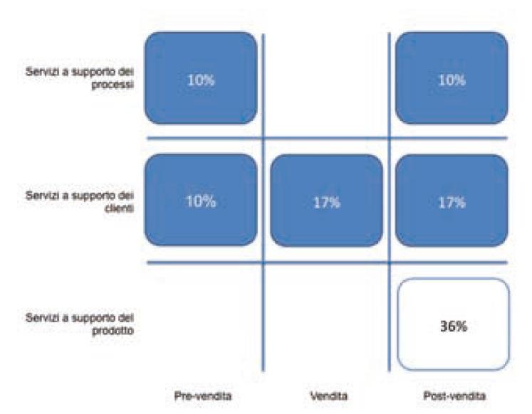 Figura 3 modello di classificazione del portafoglio di servizi di un'azienda manifatturiera