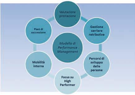 Figura 4 - Il sistema integrato di Gestione e Sviluppo delle Persone