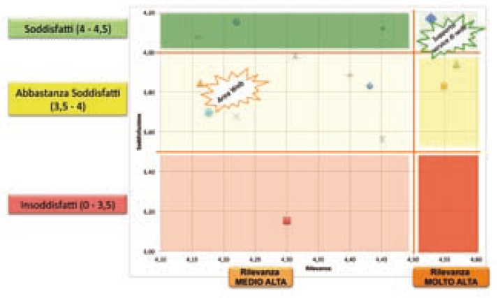 Figura 4 Mappa di soddisfazione - rilevanza dei Centri di assistenza tecnica