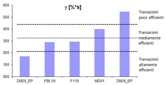 Figura 4 - Transazioni SAP classificate in base a efficienza energetica