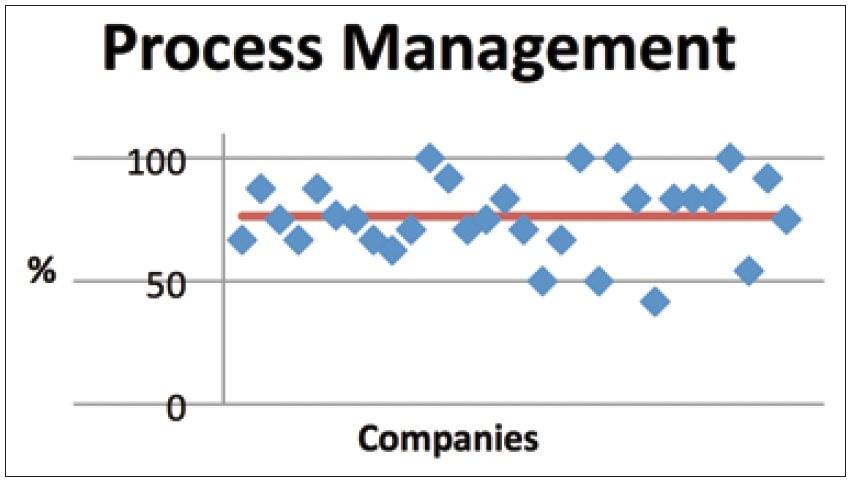 Figura 4. Area Gestione del Processo