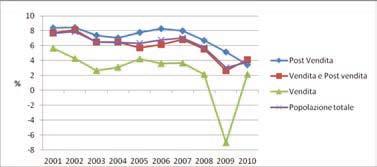 Andamento della redditività del capitale investito (ROI) della rete italiana di vendita e assistenza nel periodo 2001-2010 in funzione dell'attività svolta (Fonte ASAP)