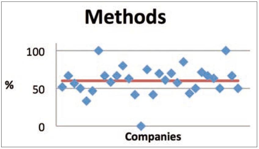 Figura 5. Area Metodi