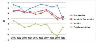 Andamento della redditività delle vendite (ROS) della rete italiana di vendita e assistenza nel periodo 2001-2010 in funzione dell'attività svolta (Fonte ASAP)