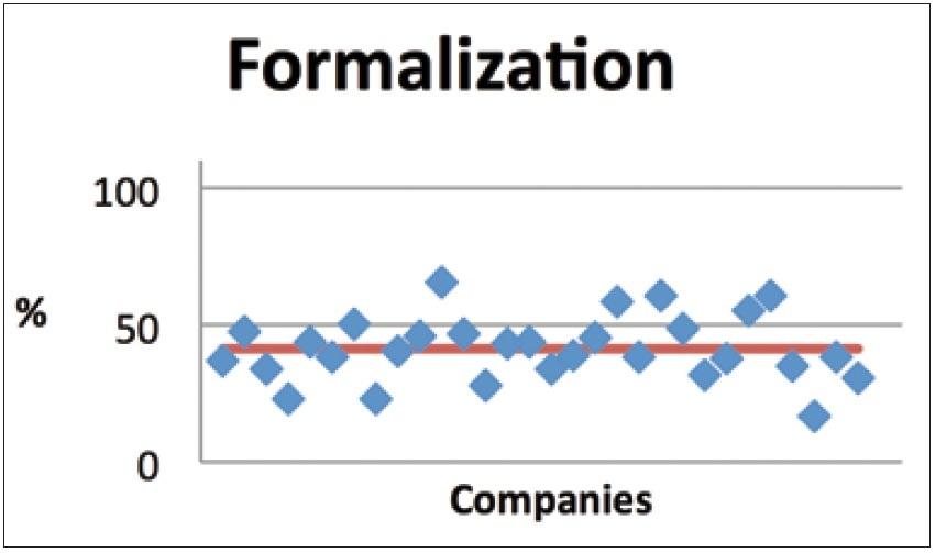 Figura 6. Area Formalizzazione