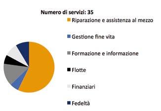Numero e natura dei servizi offerti dalle principali case nel mercato italiano (Fonte ASAP)