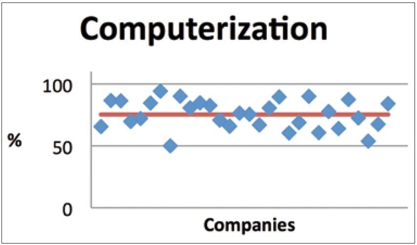 Figura 7. Area Informatizzazione
