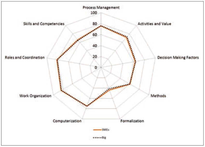 Figura 8. Confronto tra PMI e grandi imprese