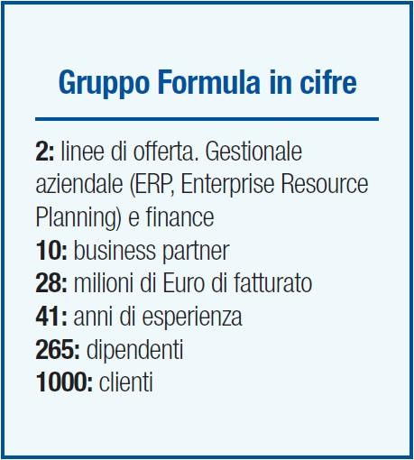 Gruppo Formula - scheda