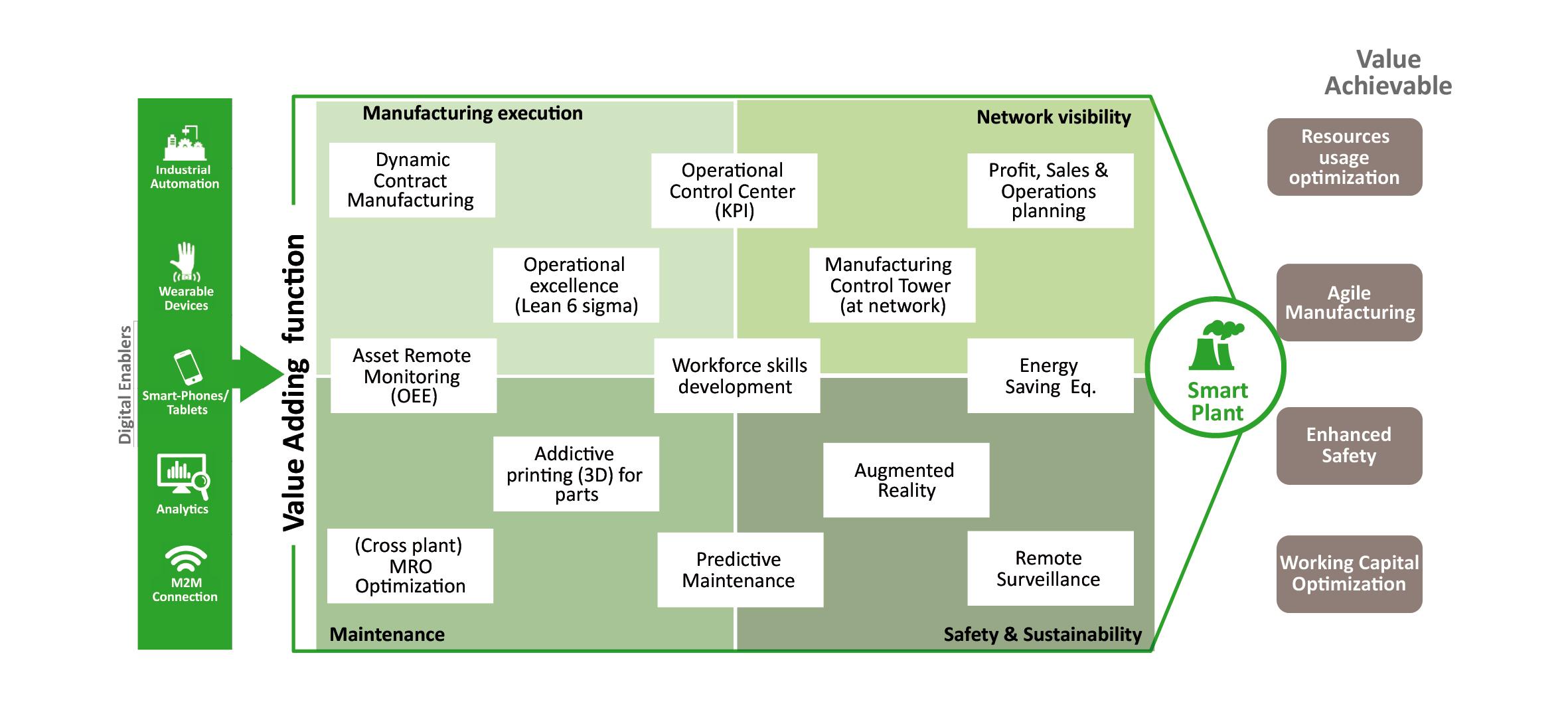La leve di sviluppo che concorrono allo Smart Plant