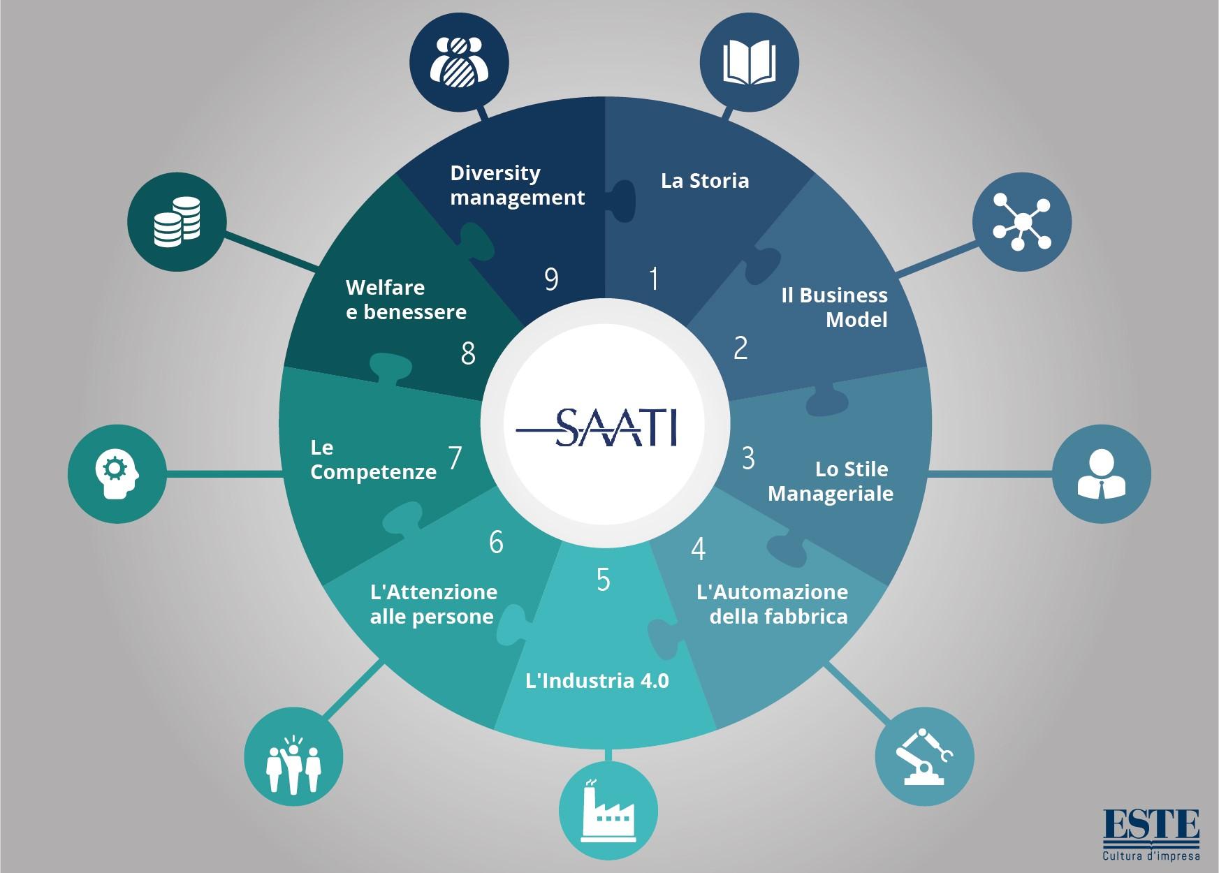 Saati digitalizzazione PMI