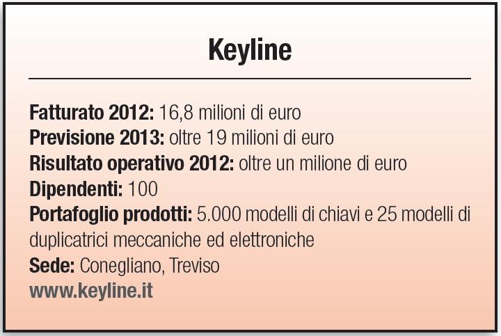Keyline - scheda
