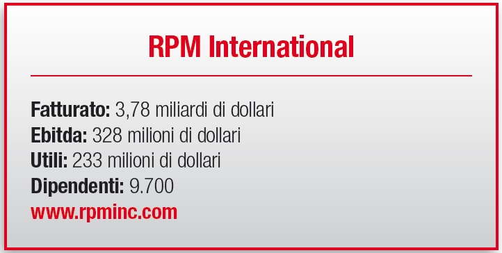 RPM International - scheda