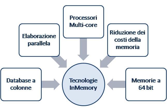 Tecnologie InMemory