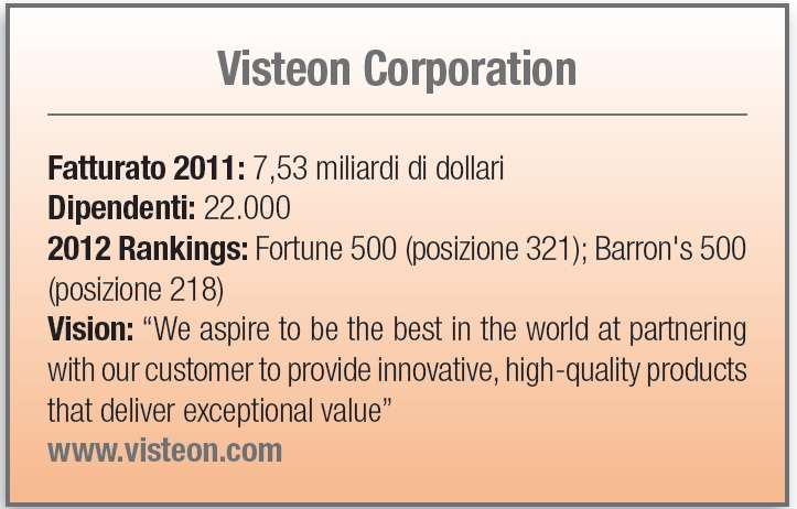 Visteon Corporation - scheda