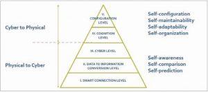 figura 2 tecnologie industria 4.0