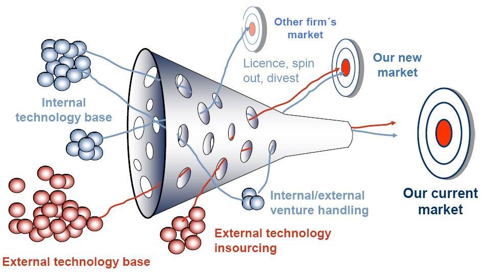Modello dei processi di Open Innovation