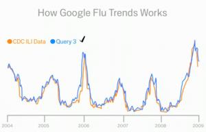 Google flu trend