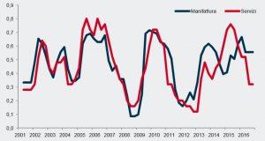 Indice di diffusione delle espansioni dei settori del manifatturiero e dei servizi (Anni 2001-16). Fonte: Istat, elaborazioni su dati dell'Indagine sulla produzione industriale e Rilevazione trimestrale sul fatturato