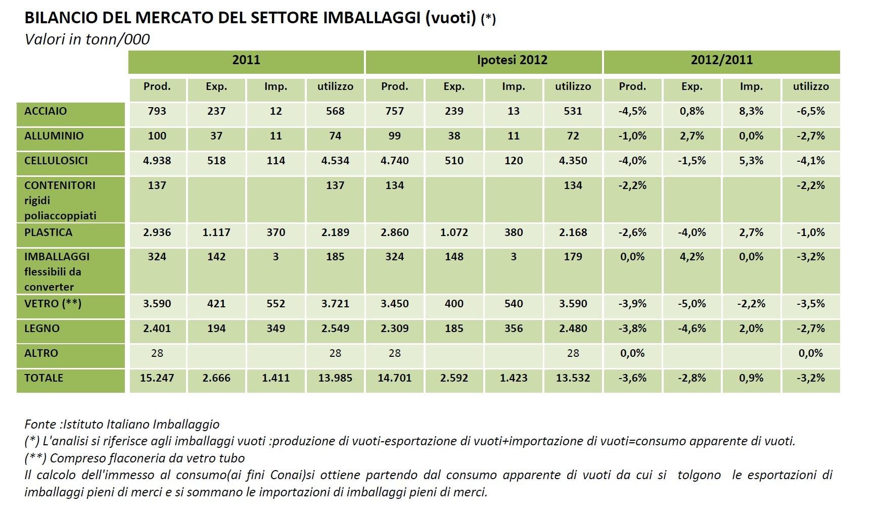 tabella-BILANCIO DEL MERCATO DEL SETTORE